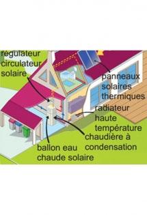Chaudière gaz et combiné solaire