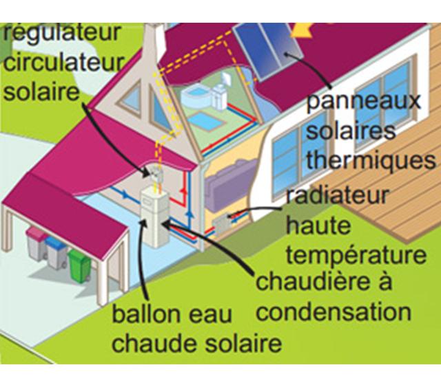 Définition chaudière gaz et combiné solaire