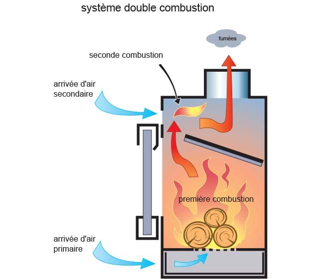 Avantage double combustion
