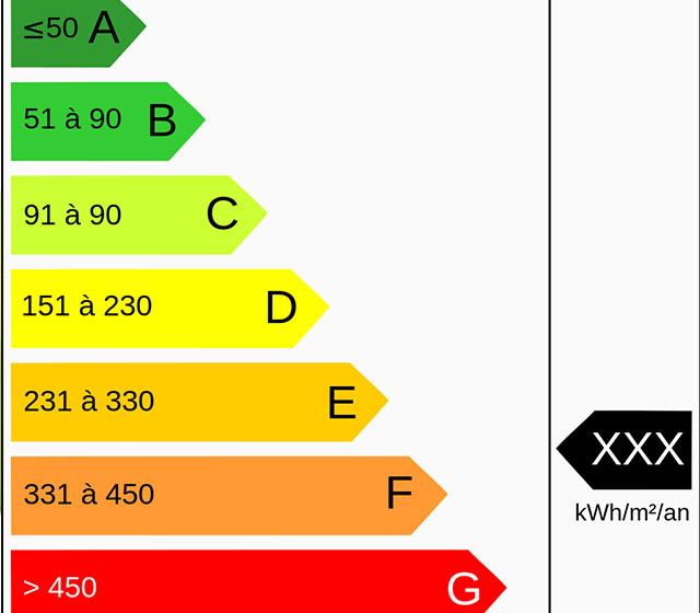 Fenetre PVC performance acoustique et énergétiques
