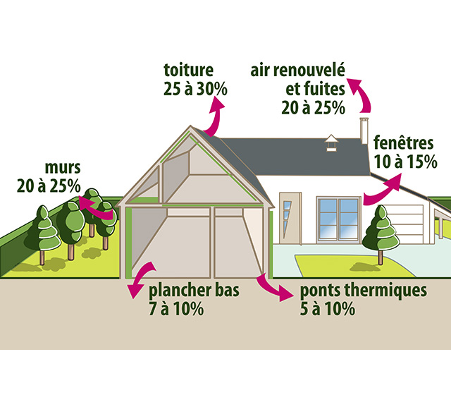isolation combles ouate de cellulose