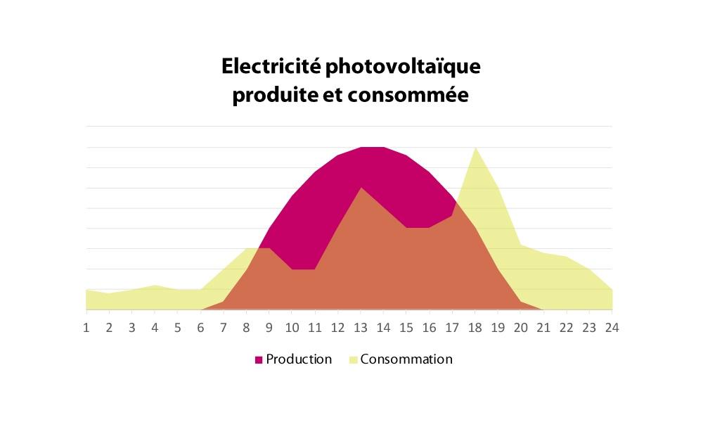 Electricité photovoltaïque produite et consommée