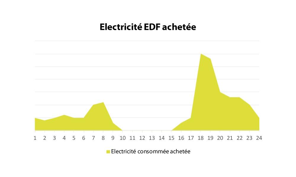 Electricité EDF achetée