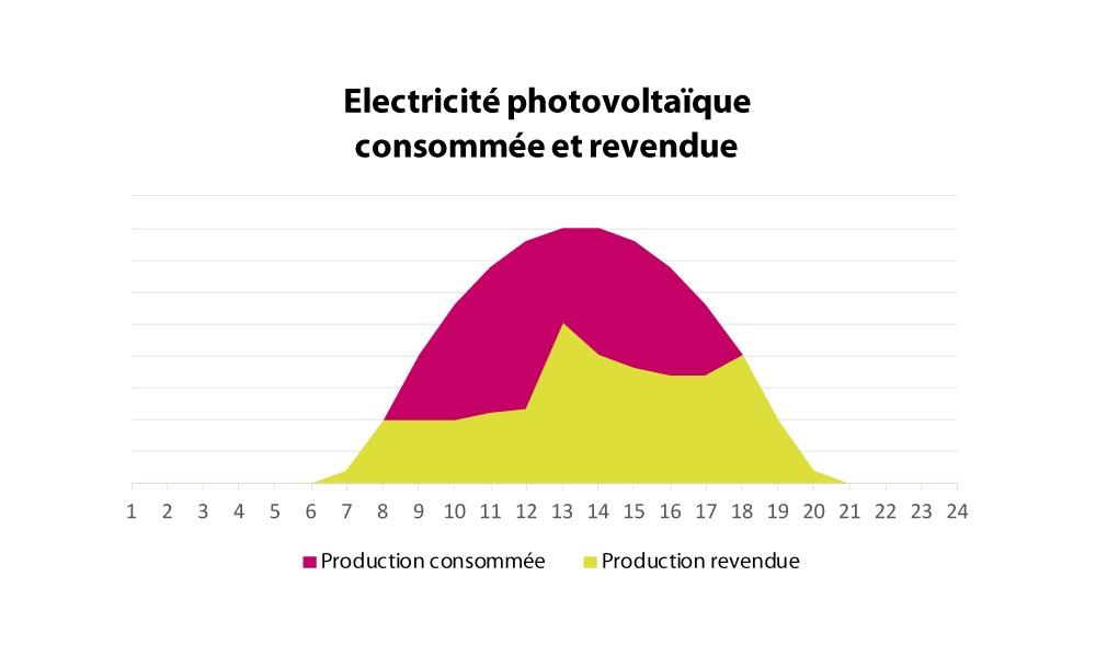 Electricité photovoltaïque consommée et revendue