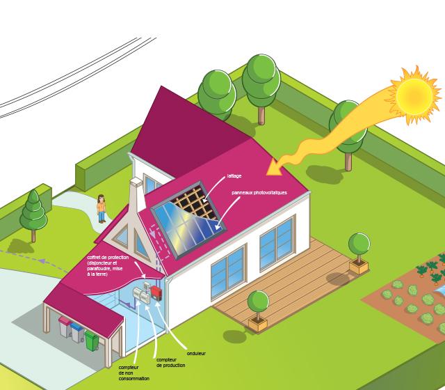 Faisabilité technique photovoltaique