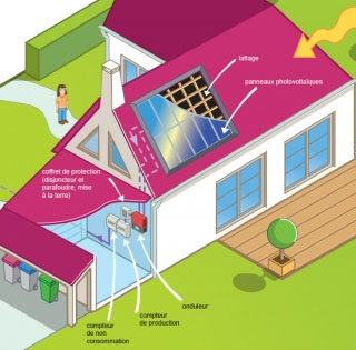 Photovoltaique Kbane