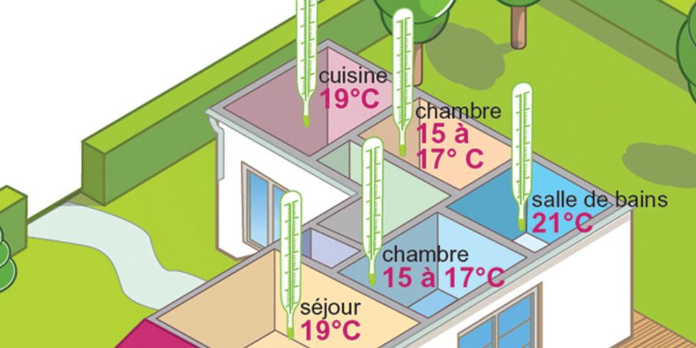 Régulation et programmation de votre système de chauffage