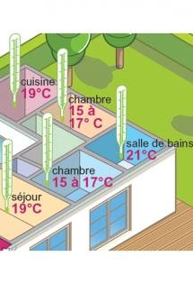 Régulation et programmation de votre chauffage
