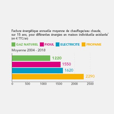 400€ de remise sur projet gaz naturel